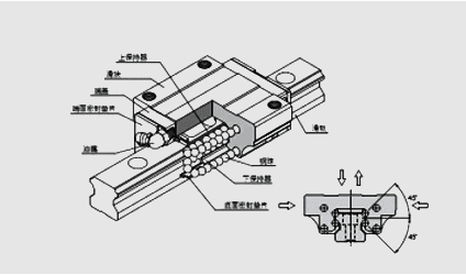 Imported linear guide